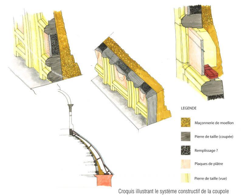 Agence Caillault ACMH – Chapelle des Cordeliers – Nancy – Système constructif de la coupole