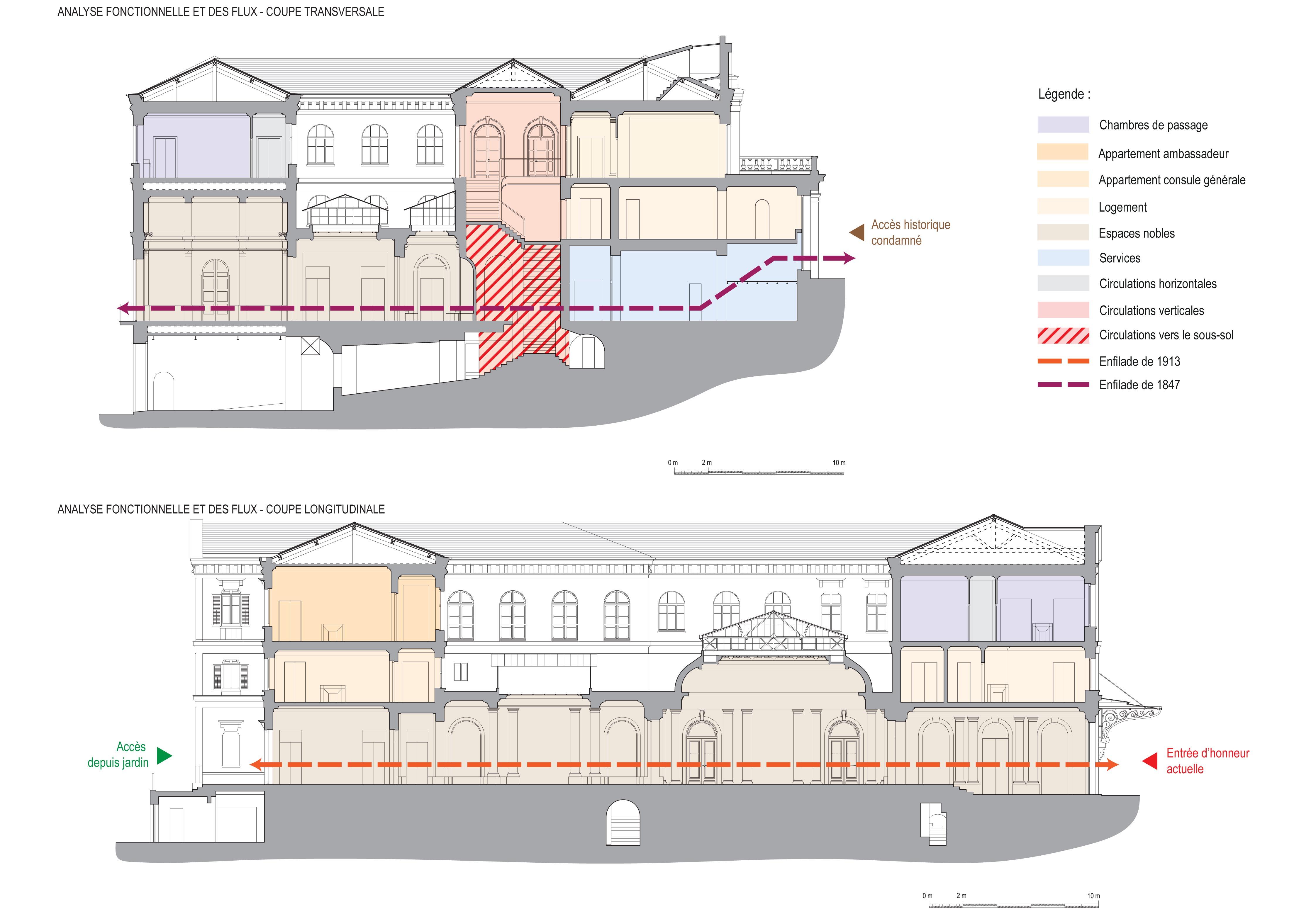 Agence Caillault ACMH – Palais de France, Istanbul – Extrait de l'analyse fonctionnelle, coupes longitudinale et transversale